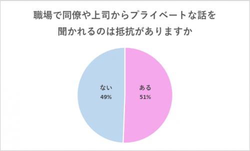 【グラフ】プライベートな話を聞かれることに抵抗はある?