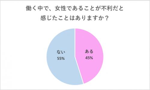 【グラフ】働く中で、女性が不利だと感じたことある?