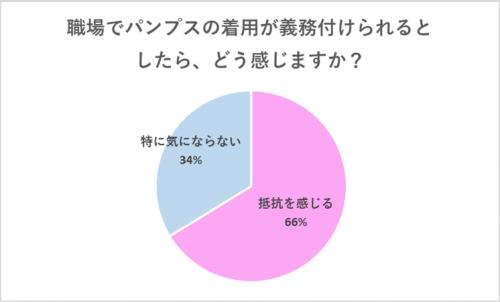 【グラフ】パンプスの義務づけ、どう思う?