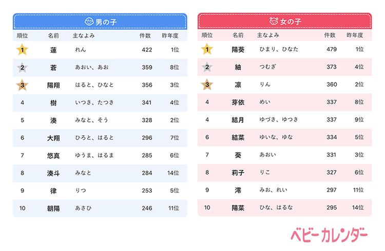 名前 漢字 いろは 女の子の「いろは」と読む名前の意味や由来!漢字の名付けのポイント