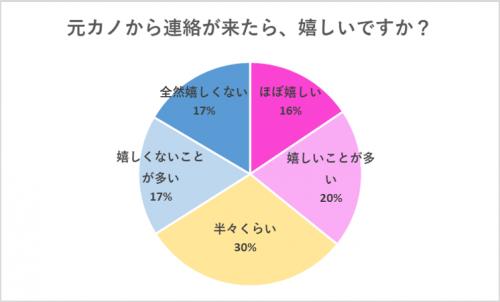 グラフ「元カノから連絡が来たら、嬉しいですか?」