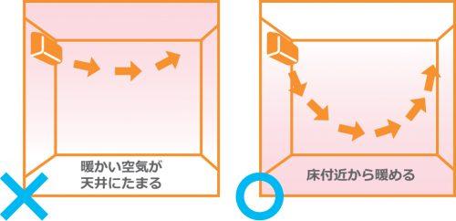 風向きルーバーの説明図