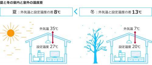 ポイント1-2 夏と冬の換気