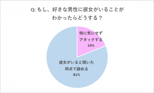 グラフ:もし、好きな男性に彼女がいることがわかったらどうする?