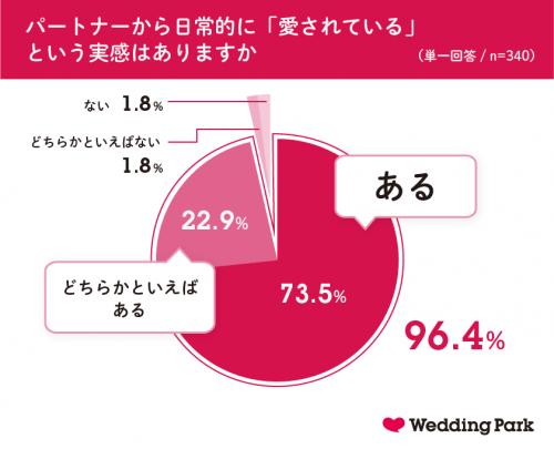 グラフ:パートナーから日常的に「愛されている」という実感はありますか?
