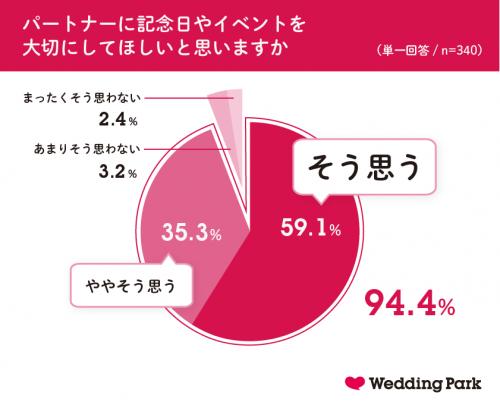 グラフ3:パートナーに記念日やイベントを大切にしてほしいと思いますか?