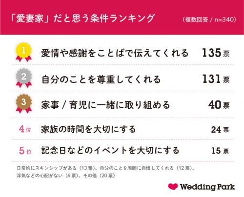 グラフ2:「愛妻家」だと思う条件ランキング