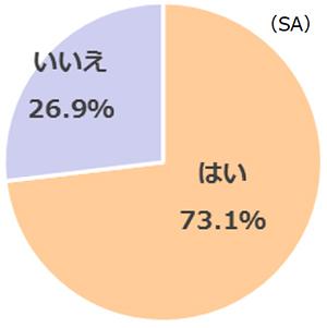 【グラフ】ご当地プリンがあったら食べたい?