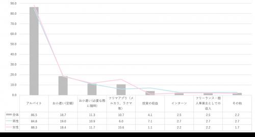 【グラフ】収入源は?