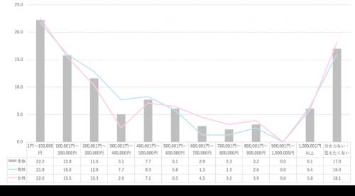 【グラフ】お金の使い道