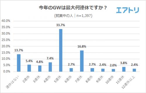 今年のGWは最大何連休